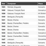 Table of Paris Conservatoire Contest Pieces